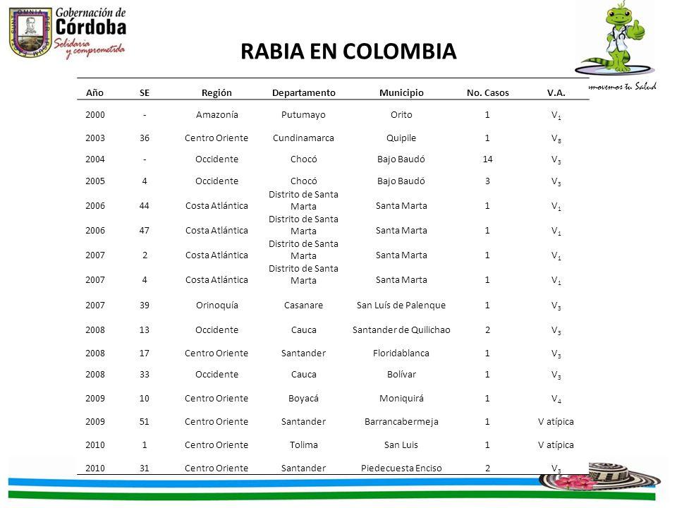 RABIA EN COLOMBIA Año SE Región Departamento Municipio No. Casos V.A.