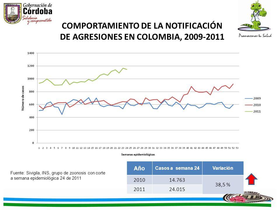 COMPORTAMIENTO DE LA NOTIFICACIÓN DE AGRESIONES EN COLOMBIA, 2009-2011