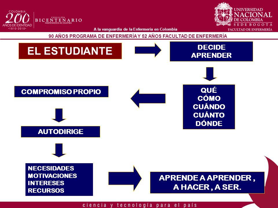 EL ESTUDIANTE APRENDE A APRENDER , A HACER , A SER. DECIDE APRENDER