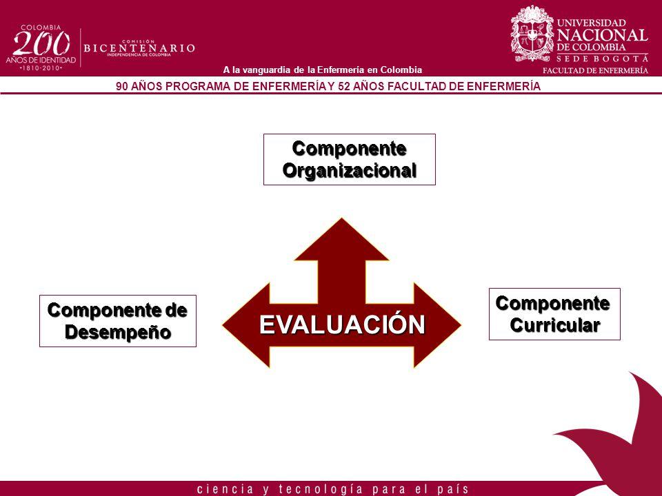 EVALUACIÓN Componente Organizacional Componente Componente de