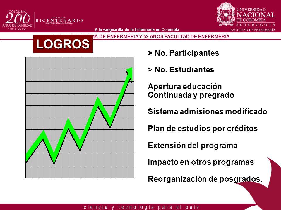 LOGROS > No. Participantes > No. Estudiantes Apertura educación