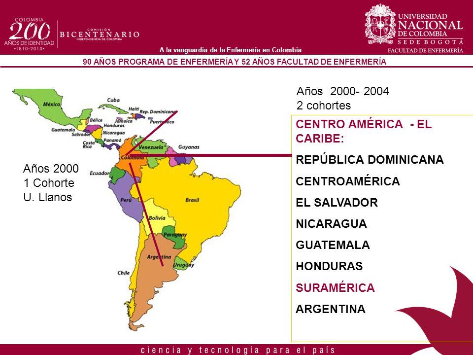 Años 2000- 2004 2 cohortes. CENTRO AMÉRICA - EL CARIBE: REPÚBLICA DOMINICANA. CENTROAMÉRICA. EL SALVADOR.