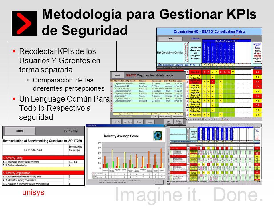 Metodología para Gestionar KPIs de Seguridad