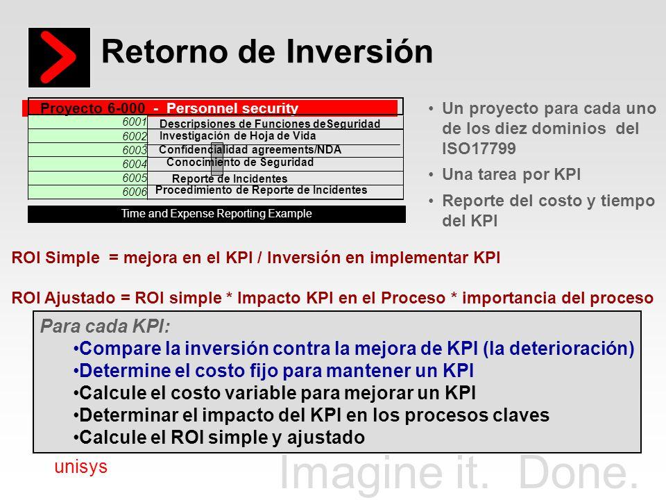 Retorno de Inversión Para cada KPI: