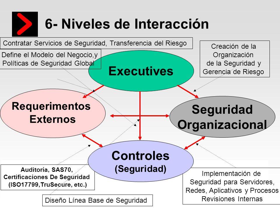 6- Niveles de Interacción