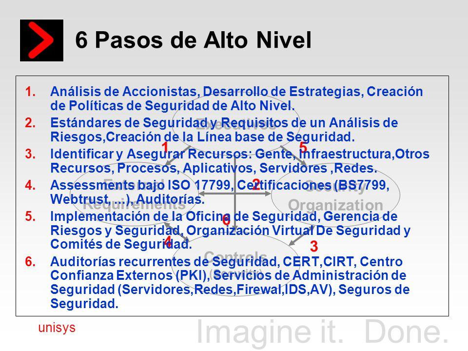 6 Pasos de Alto Nivel Executives Security Organization External