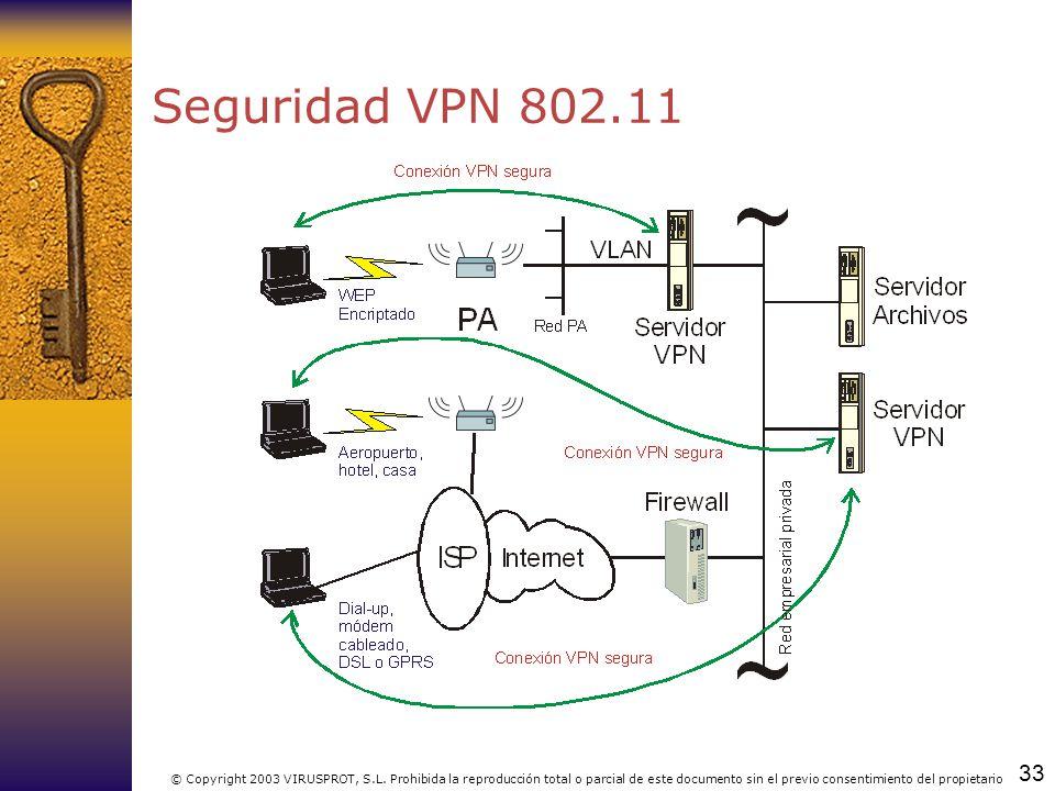 Seguridad VPN 802.11