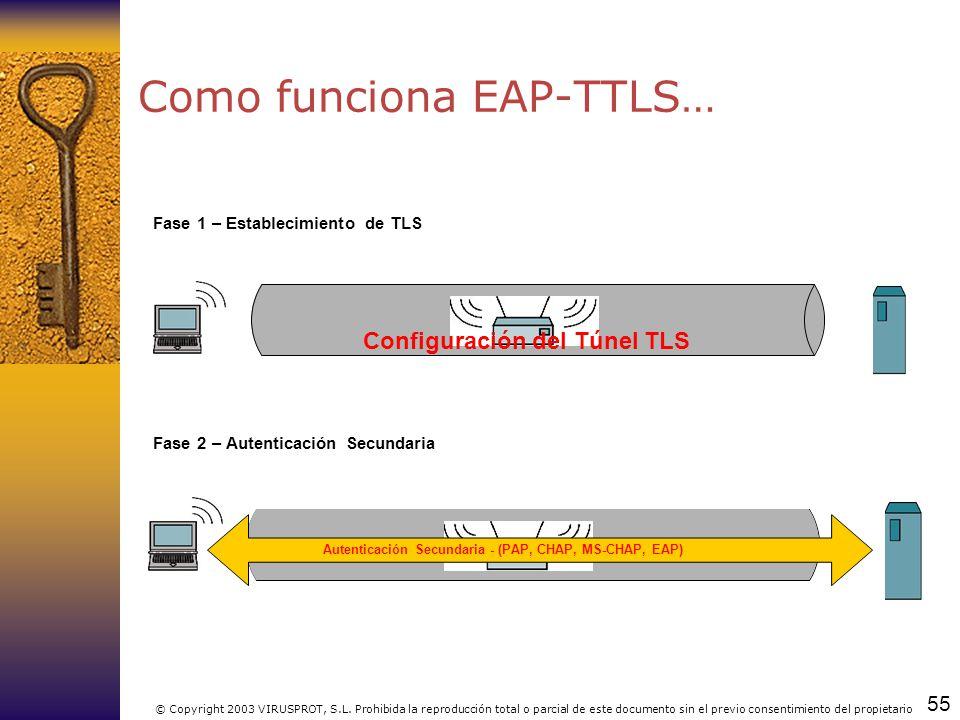 Como funciona EAP-TTLS…