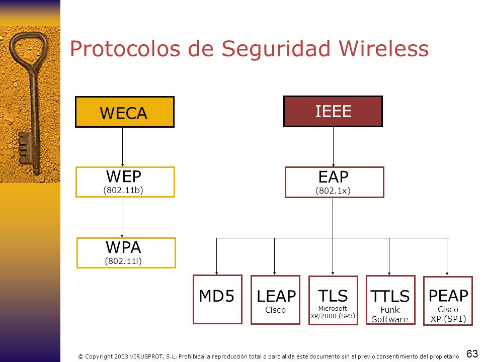 Protocolos de Seguridad Wireless