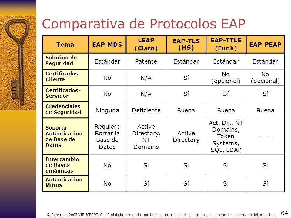 Comparativa de Protocolos EAP