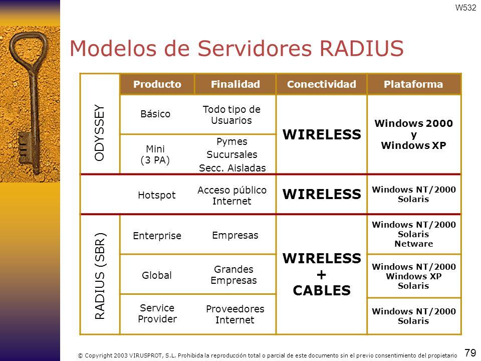 Modelos de Servidores RADIUS