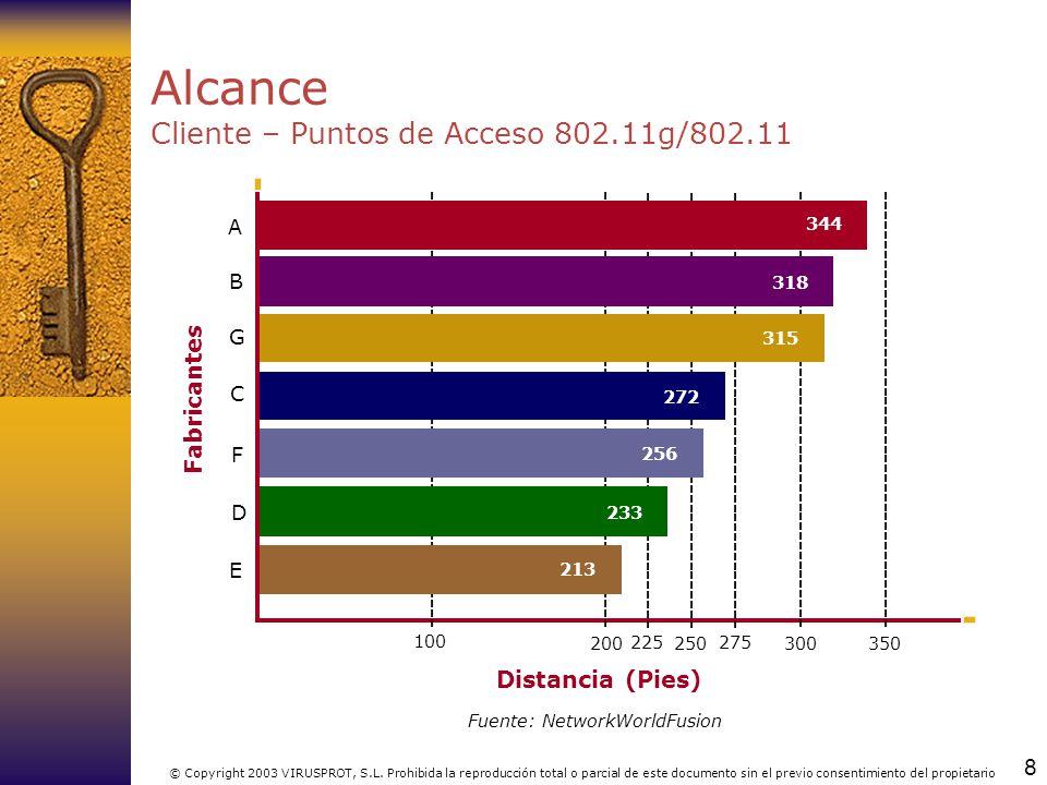 Alcance Cliente – Puntos de Acceso 802.11g/802.11