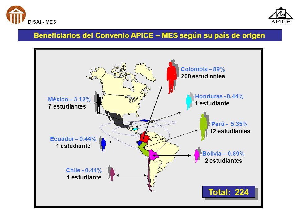 Beneficiarios del Convenio APICE – MES según su país de origen