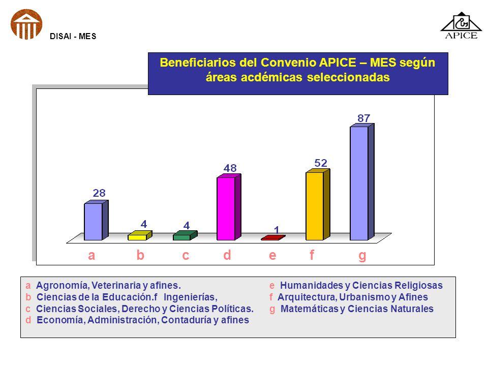 DISAI - MES Beneficiarios del Convenio APICE – MES según áreas acdémicas seleccionadas.