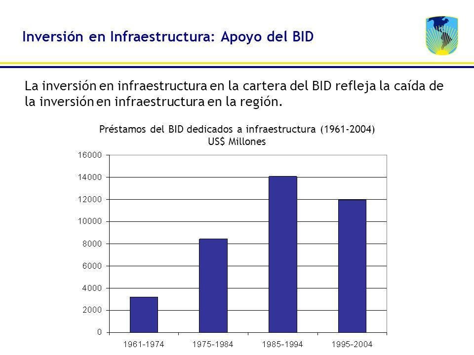 Préstamos del BID dedicados a infraestructura (1961-2004) US$ Millones