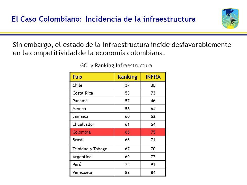 GCI y Ranking Infraestructura