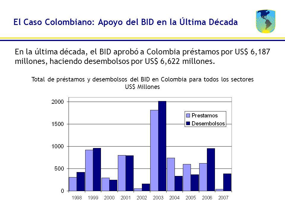 El Caso Colombiano: Apoyo del BID en la Última Década