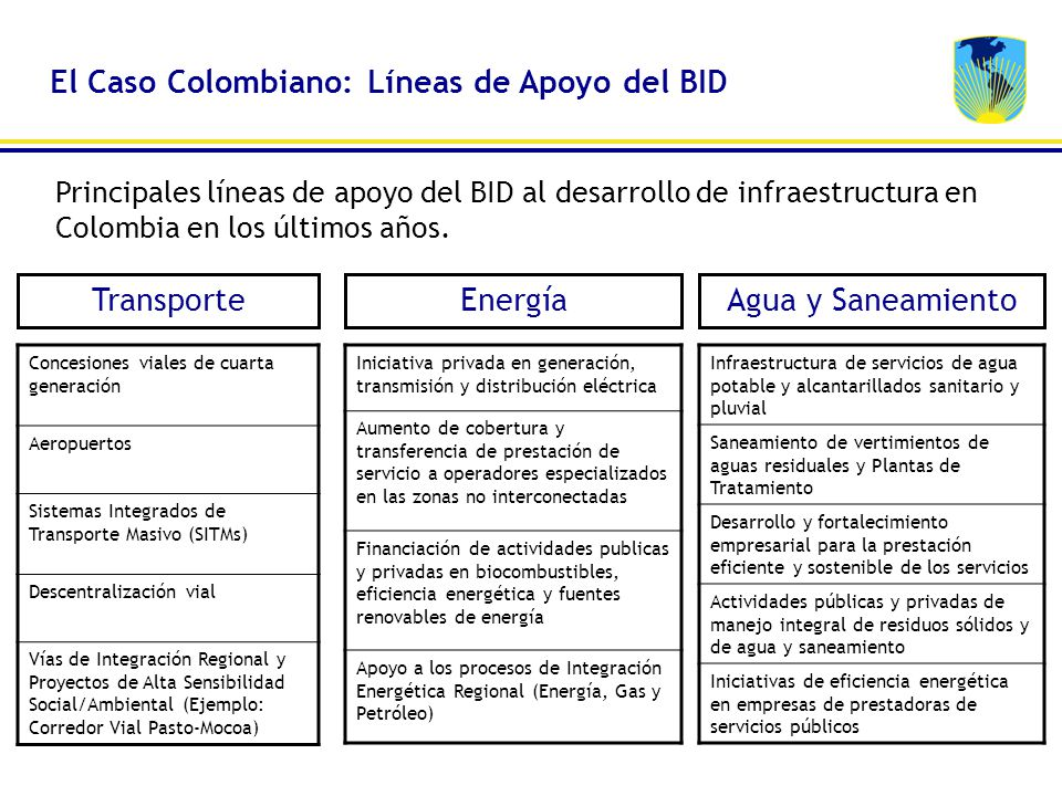 El Caso Colombiano: Líneas de Apoyo del BID
