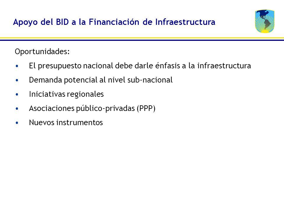 Apoyo del BID a la Financiación de Infraestructura