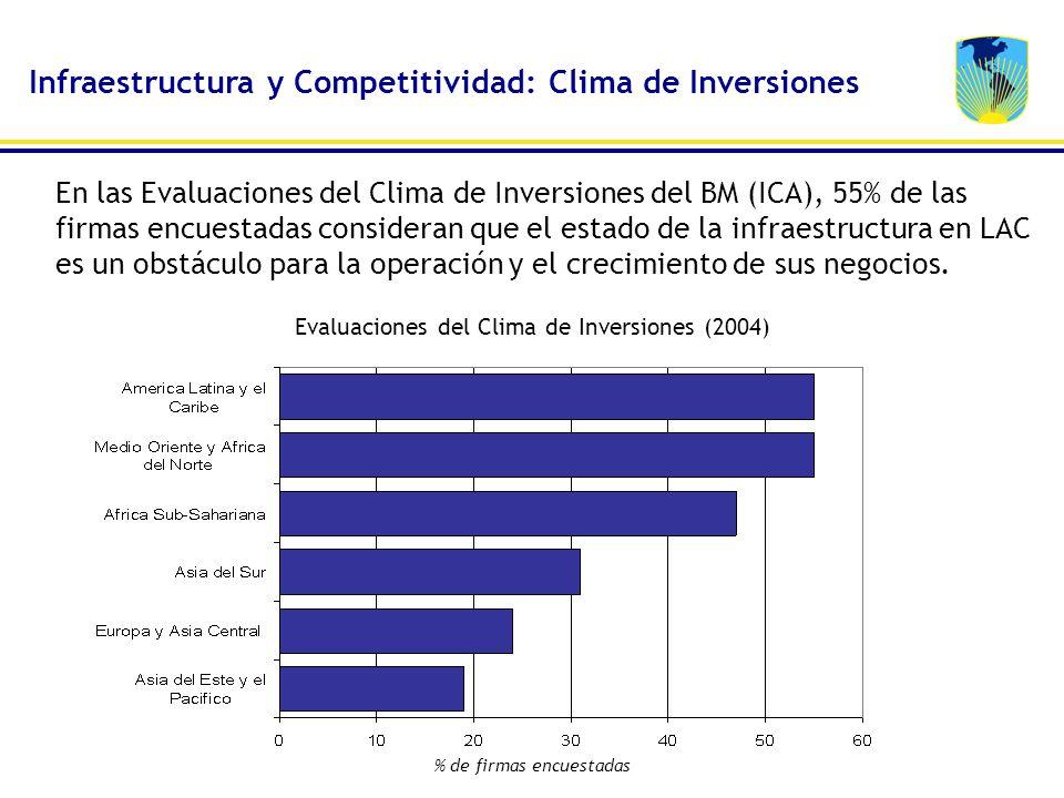 Infraestructura y Competitividad: Clima de Inversiones