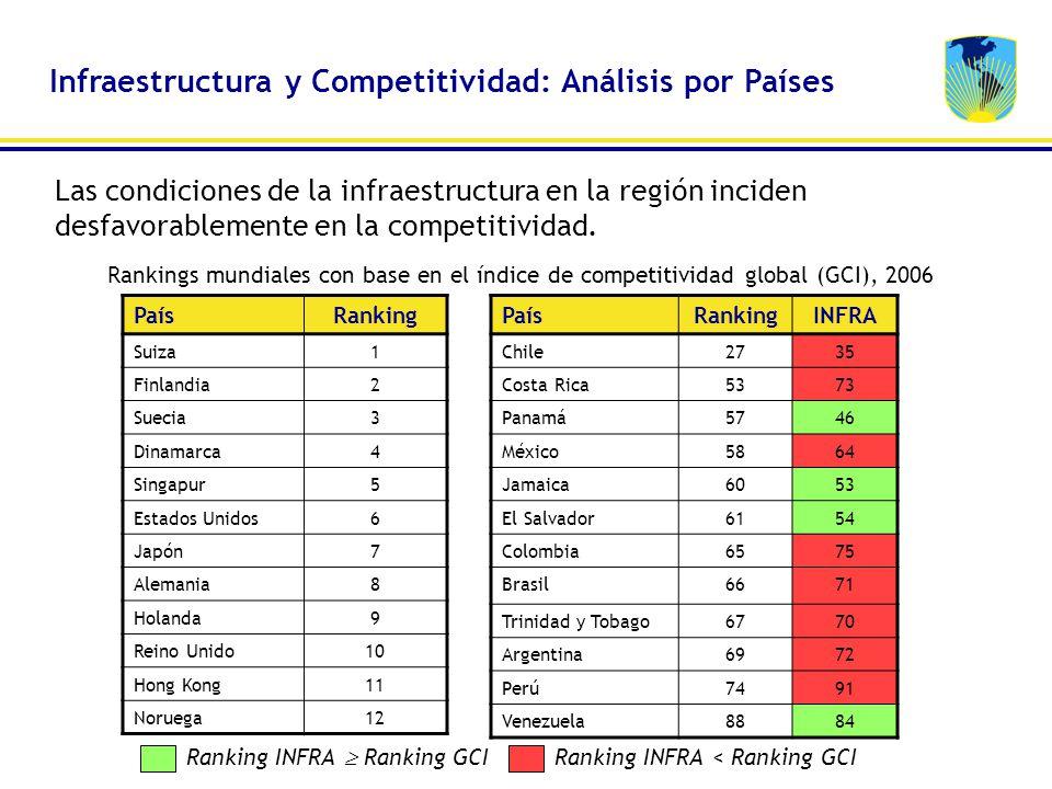 Infraestructura y Competitividad: Análisis por Países