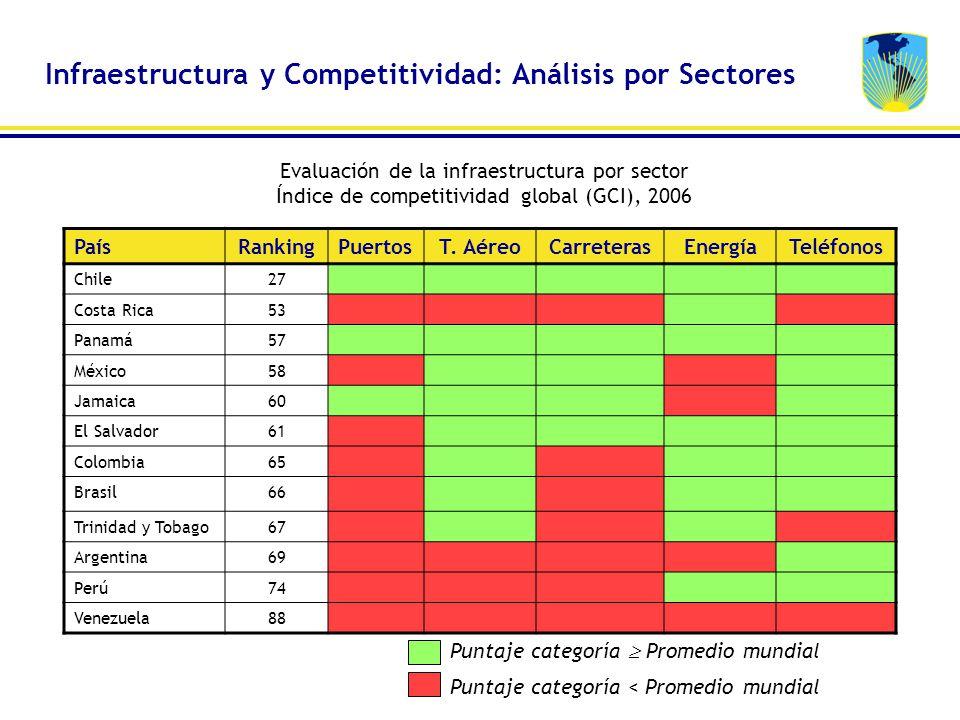 Infraestructura y Competitividad: Análisis por Sectores