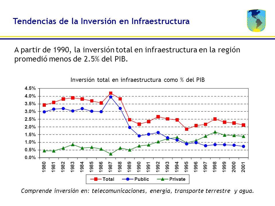 Inversión total en infraestructura como % del PIB