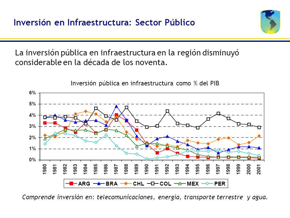 Inversión pública en infraestructura como % del PIB