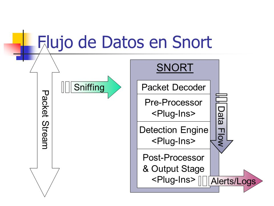 Flujo de Datos en Snort SNORT Packet Stream Sniffing Packet Decoder