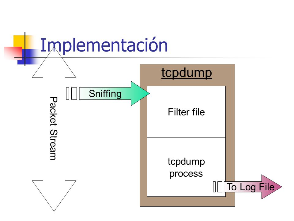 Implementación tcpdump Sniffing Filter file Packet Stream tcpdump