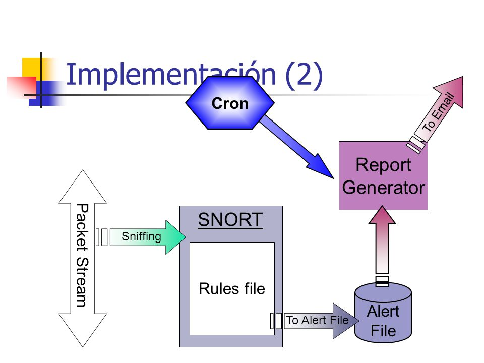 Implementación (2) Report Generator SNORT Cron Packet Stream