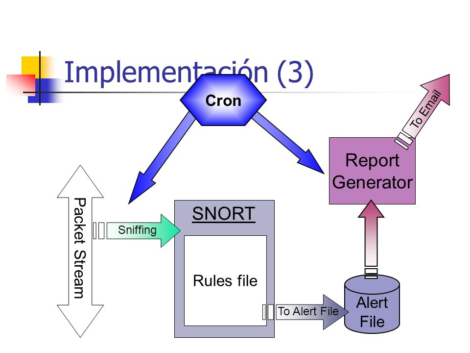 Implementación (3) Report Generator SNORT Cron Packet Stream