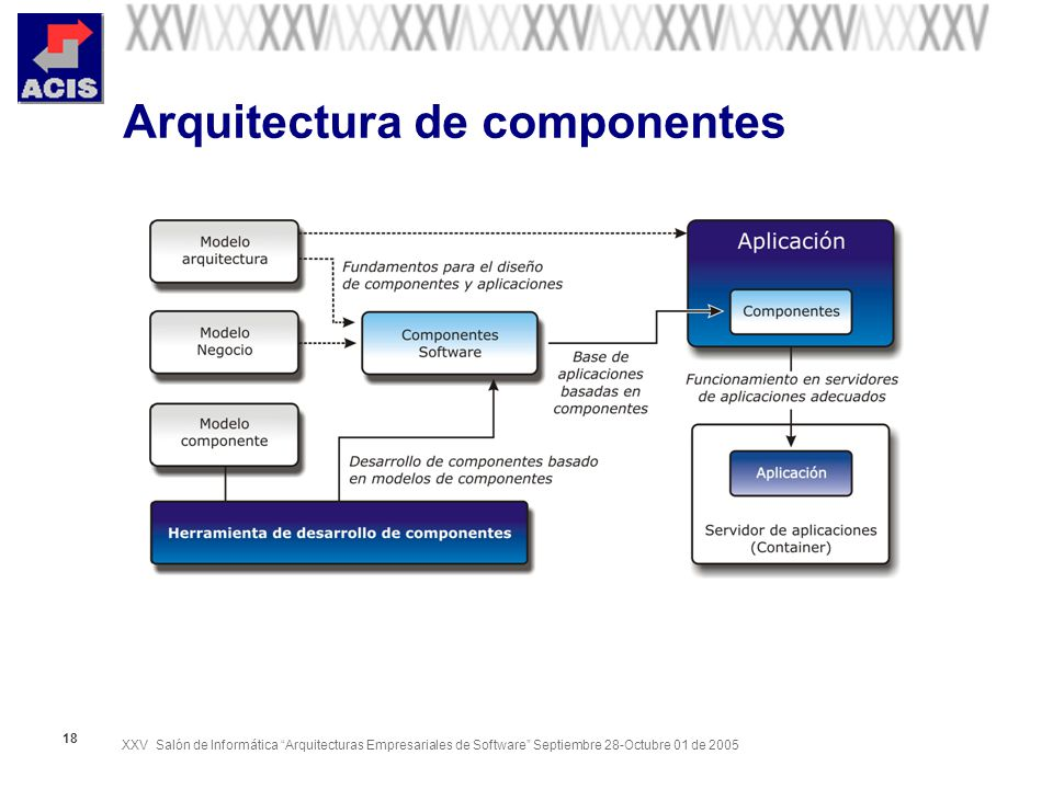 Arquitectura de componentes