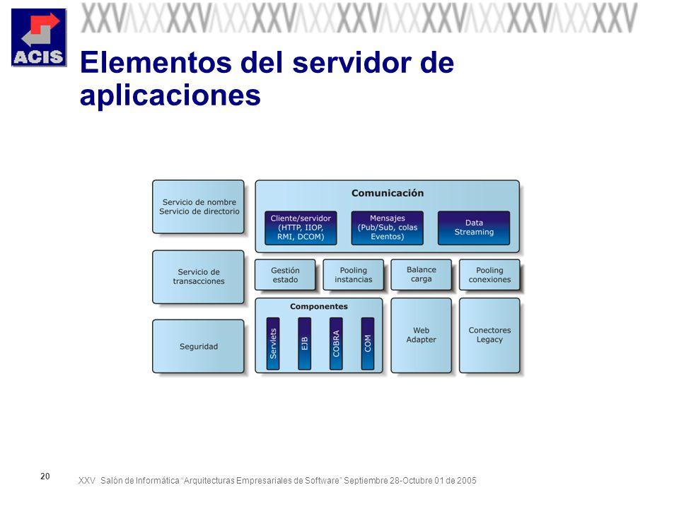 Elementos del servidor de aplicaciones