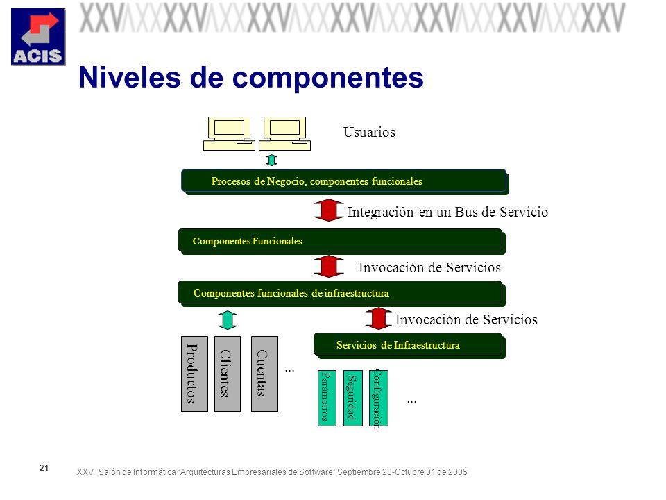 Niveles de componentes