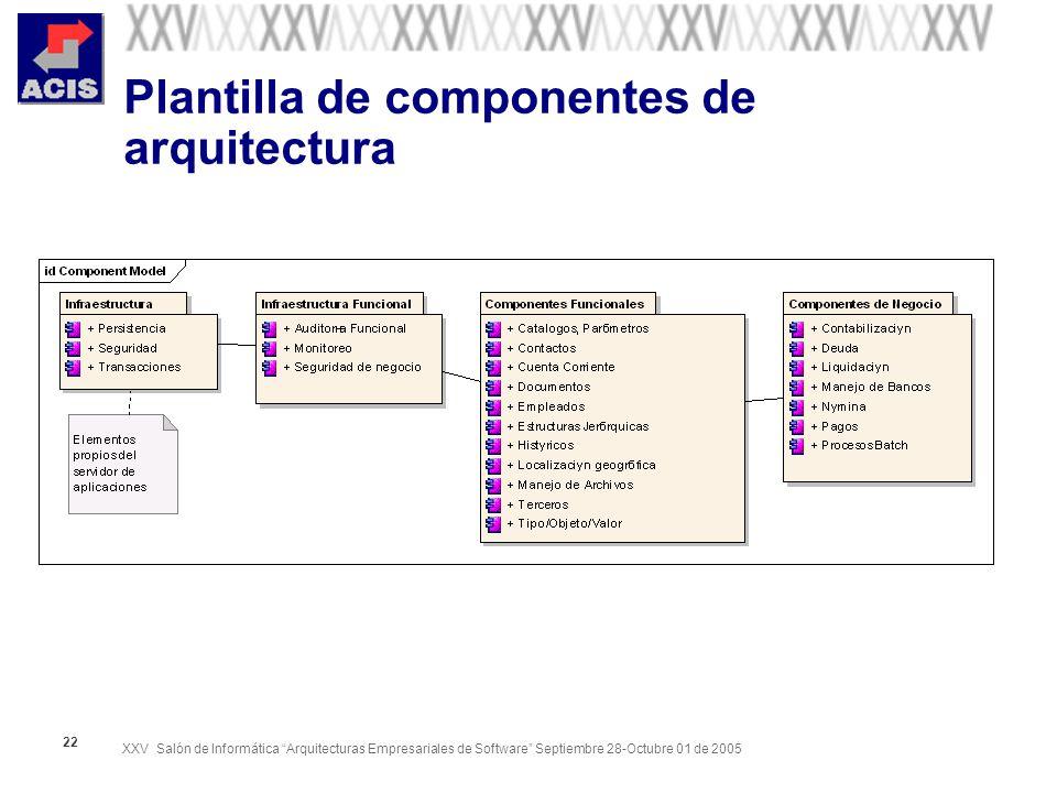 Plantilla de componentes de arquitectura