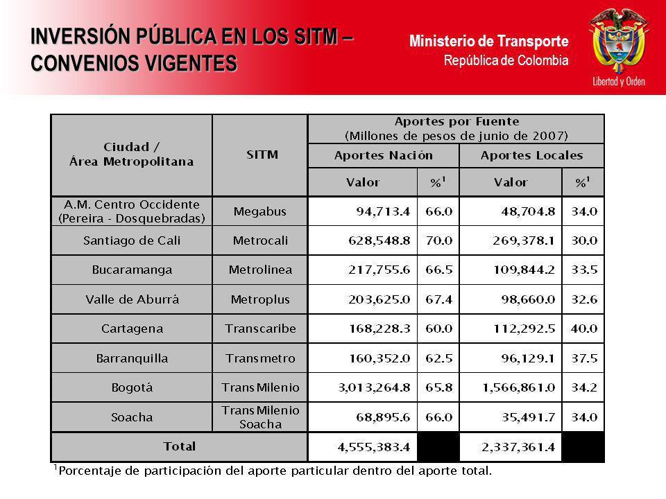 INVERSIÓN PÚBLICA EN LOS SITM – CONVENIOS VIGENTES