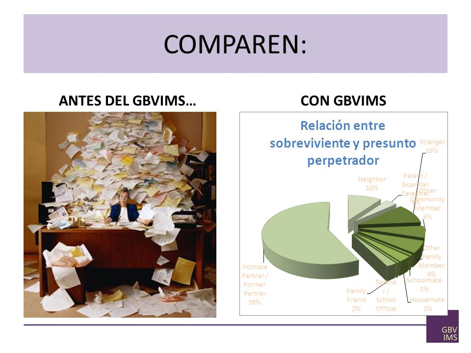 COMPAREN: ANTES DEL GBVIMS… CON GBVIMS