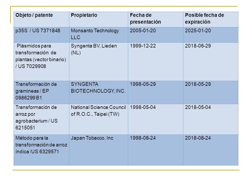 Objeto / patente Propietario. Fecha de presentación. Posible fecha de expiración. p35S / US 7371848.