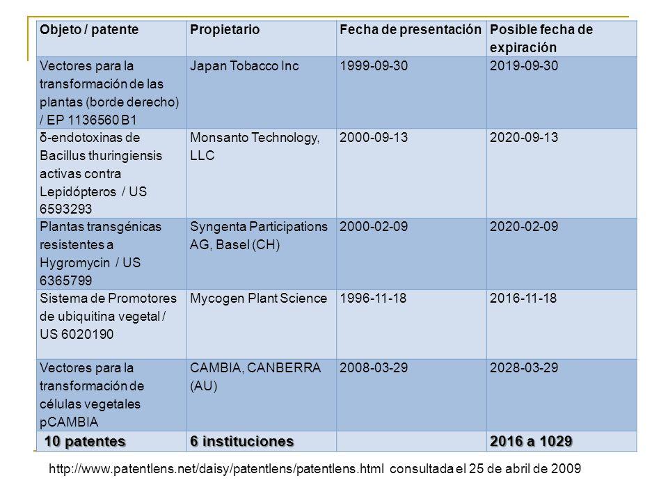 10 patentes 6 instituciones 2016 a 1029 Objeto / patente Propietario