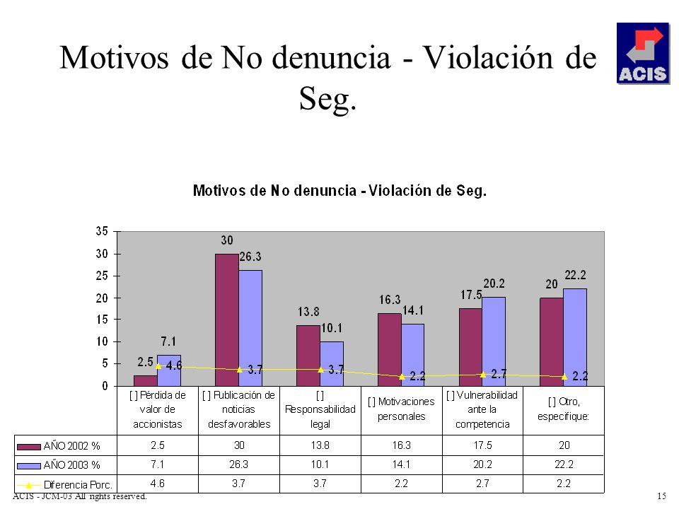 Motivos de No denuncia - Violación de Seg.