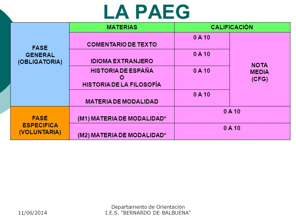 LA PAEG FASE GENERAL (OBLIGATORIA) MATERIAS CALIFICACIÓN