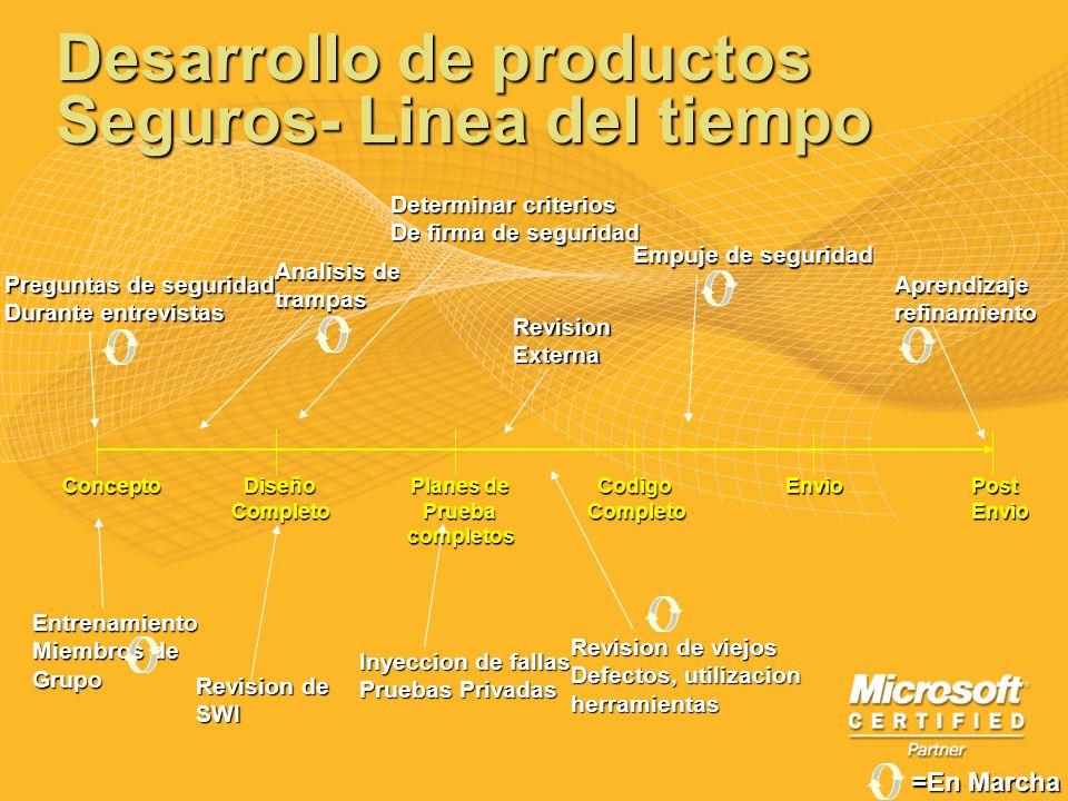 Desarrollo de productos Seguros- Linea del tiempo