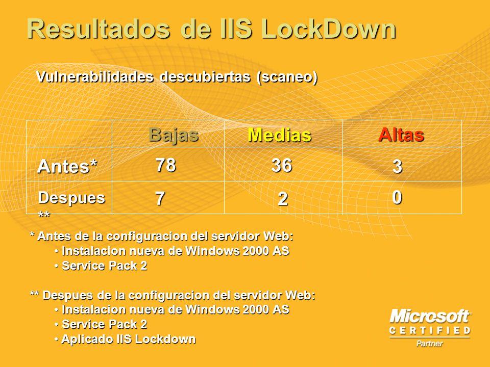 Resultados de IIS LockDown