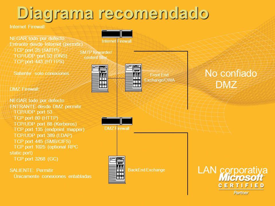 Diagrama recomendado No confiado DMZ LAN corporativa