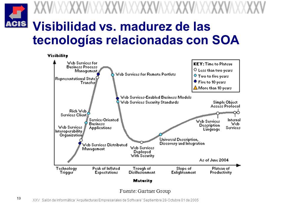 Visibilidad vs. madurez de las tecnologías relacionadas con SOA