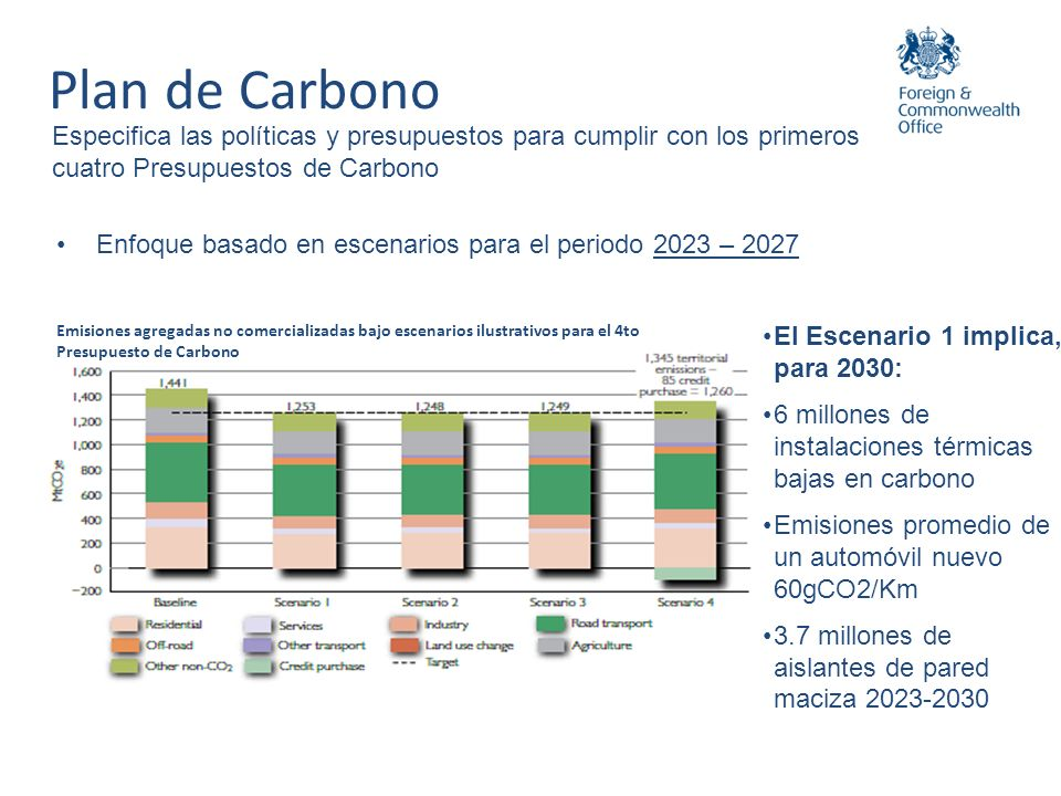 Plan de Carbono Especifica las políticas y presupuestos para cumplir con los primeros cuatro Presupuestos de Carbono.