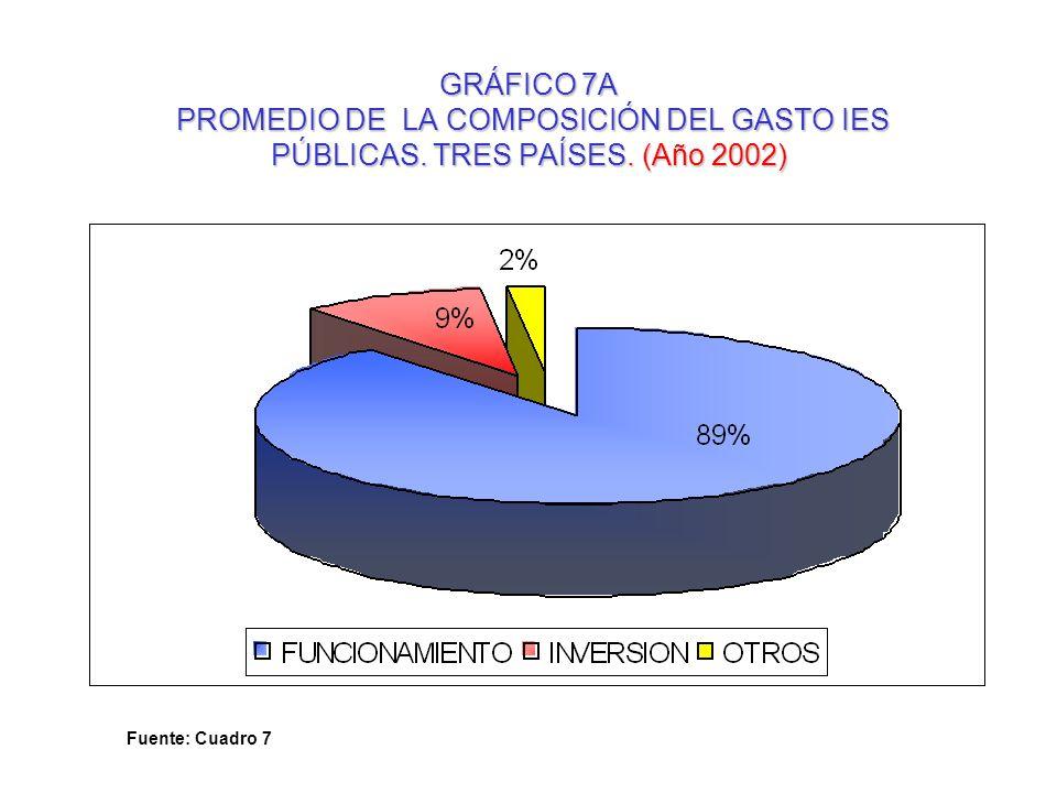 GRÁFICO 7A PROMEDIO DE LA COMPOSICIÓN DEL GASTO IES PÚBLICAS