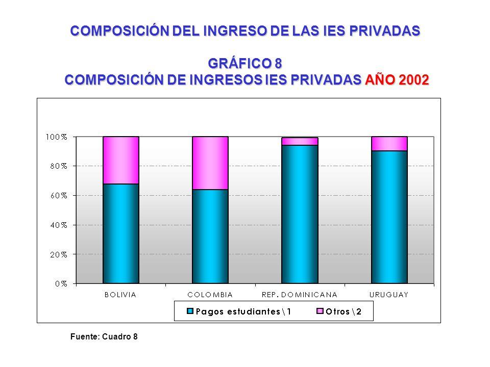 COMPOSICIÓN DEL INGRESO DE LAS IES PRIVADAS GRÁFICO 8 COMPOSICIÓN DE INGRESOS IES PRIVADAS AÑO 2002