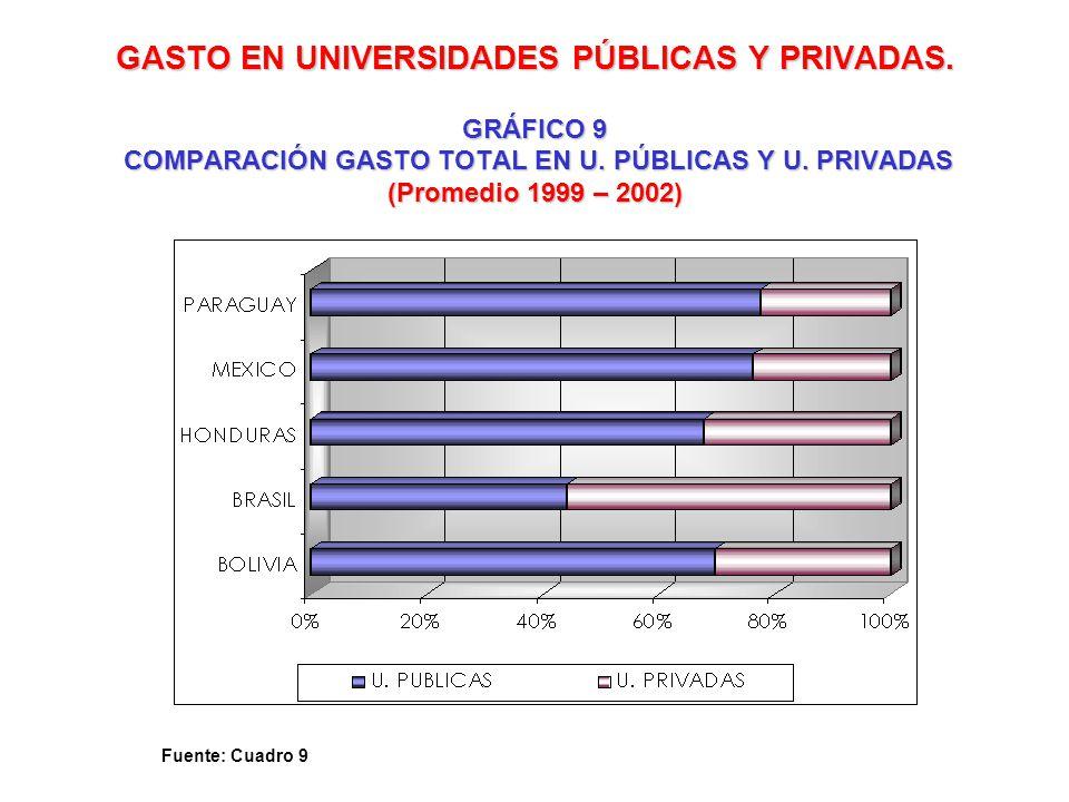 GASTO EN UNIVERSIDADES PÚBLICAS Y PRIVADAS
